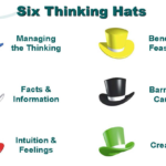 "Six thinking hats and lateral thinking programs photo. This displays all of the six thinking hats: the blue hat for ""managing the thinking"", the yellow hat for ""benefits and feasibility"", the white hat for ""facts and information"", the black hat for ""barriers and caution"", the red hat for ""intuition and feelngs"", the green hat for ""creativity"". These are all displayed underneath the words. ""six thinking hats"""